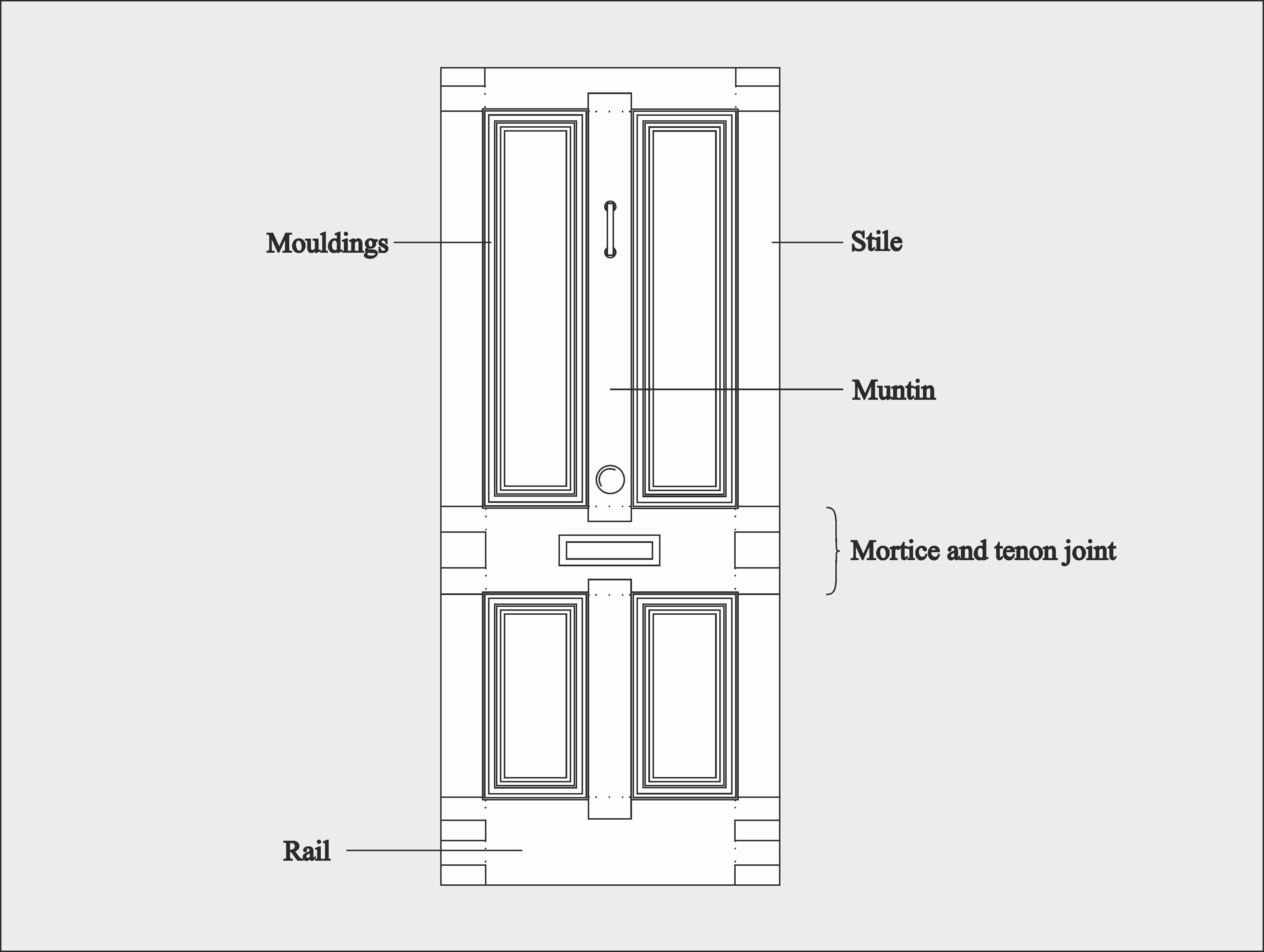 Anatomy of a front door  sc 1 st  The Bespoke Front Door blog - WordPress.com & Front Door Paint Colours | The Bespoke Front Door blog
